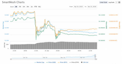 Okex Suspends ERC20 Token Deposits After Discovery of Smart Contract Bug